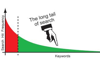 long-tail-keyword-seo