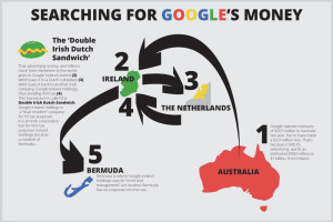 google-tax-in-australia