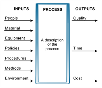 DMAIC-input-process-output-diagram