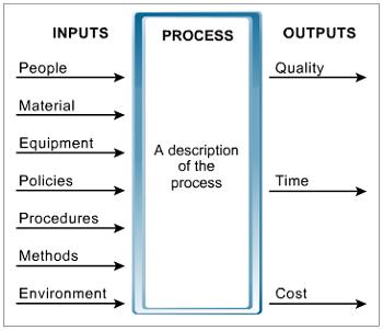 DMAIC-input-process-output-diagram