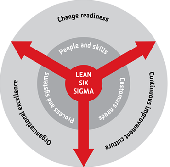 lean-six-sigma-business-process