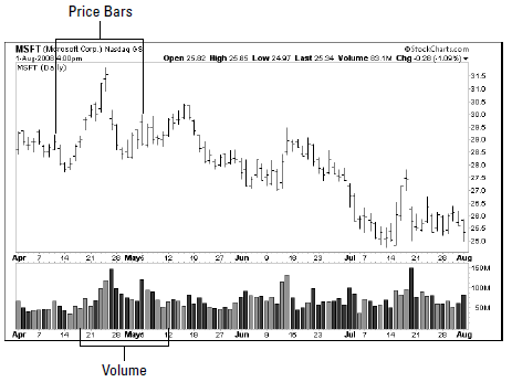 price and volume bar chart