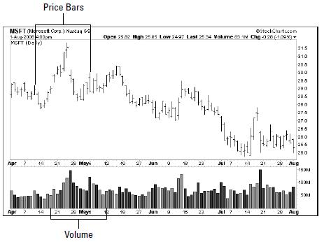 price and volume bar chart