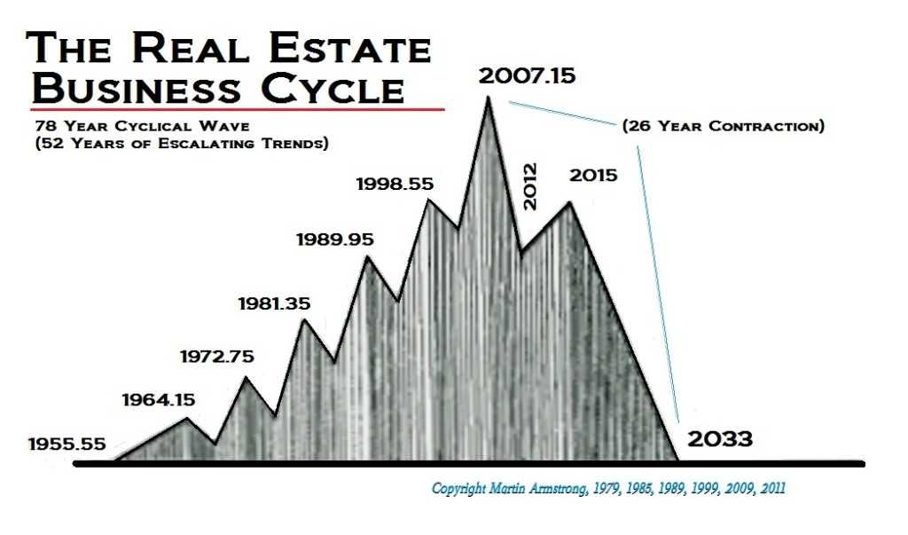 realestate cycle