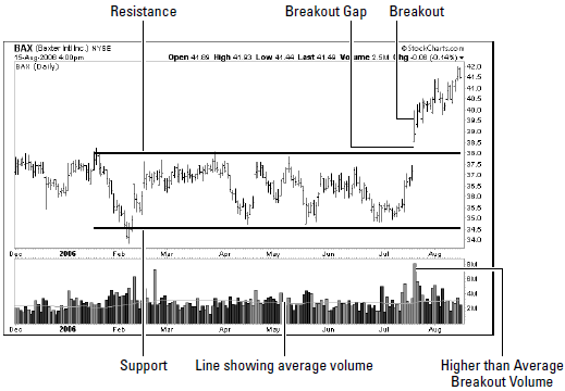 support resistance break out